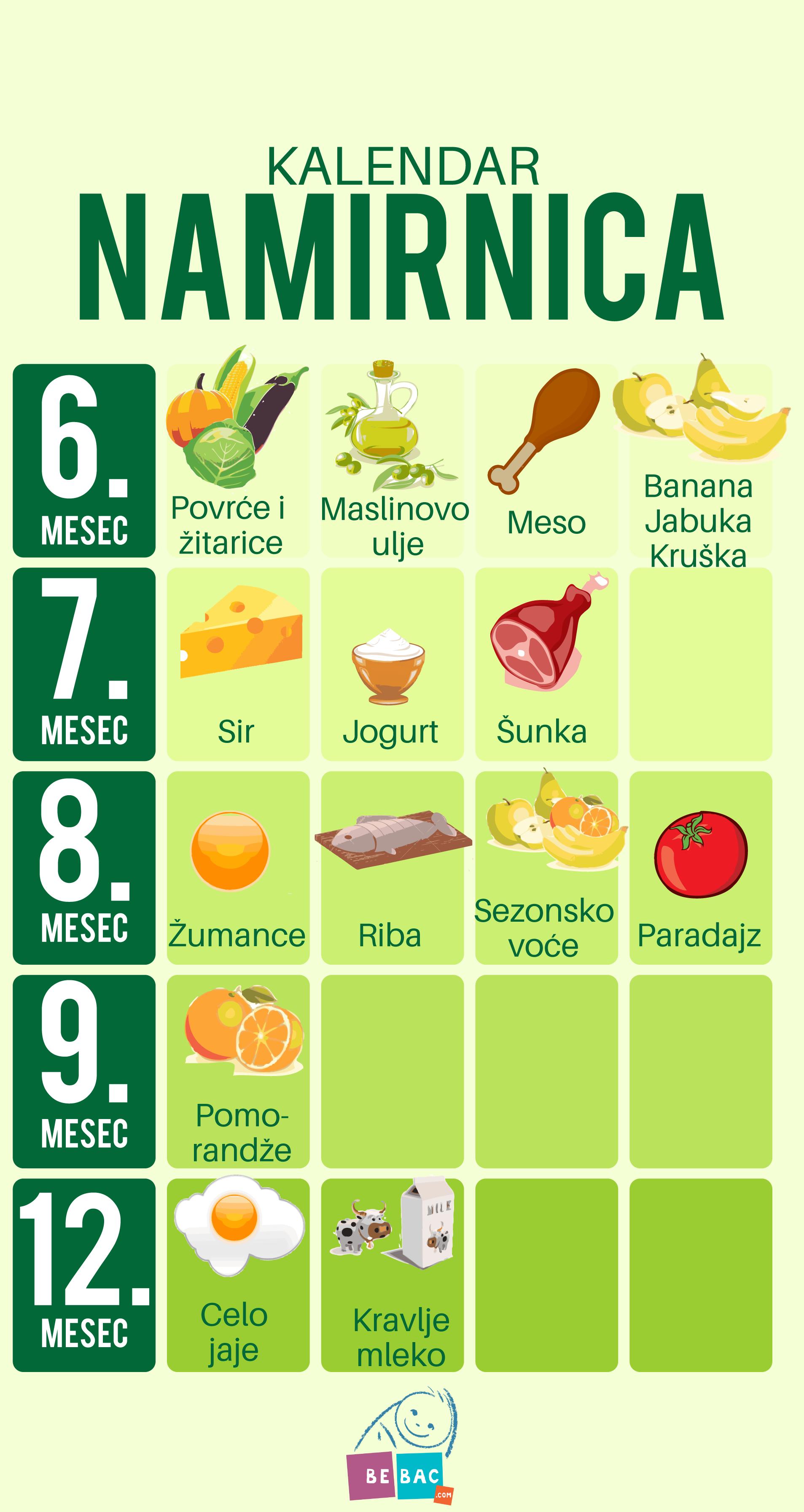 Kalendar uvođenja namirnica u bebinu ishranu - Bebac.com