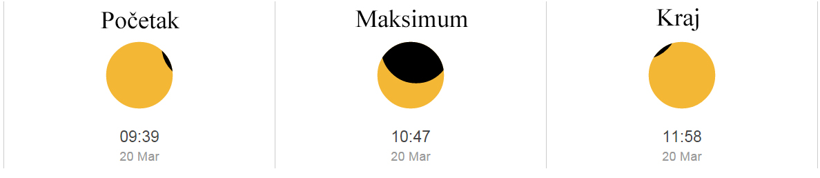 Kako da sa djecom gledate pomračenje Sunca?  Banjalučanke.com